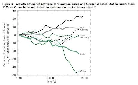 Carbon-emissions-terrestrial-consumption