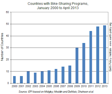 earth-policy-bike-sharing