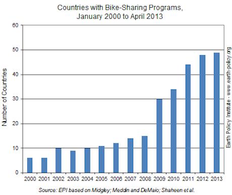 earth-policy-bike-sharing