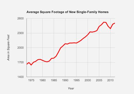 Average New Single Family House Size