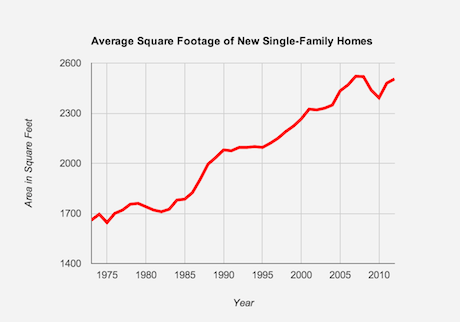 Why Are American Homes So Big Lifeedited