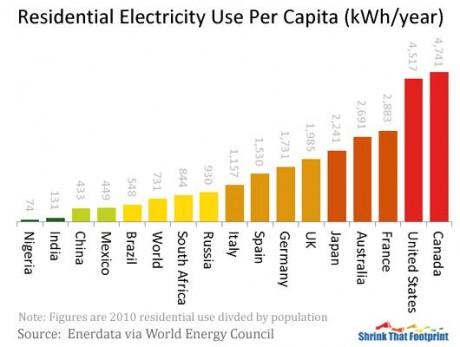 per-capita-electricity-use