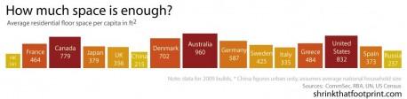 per-capita-square-footage-around-the-world
