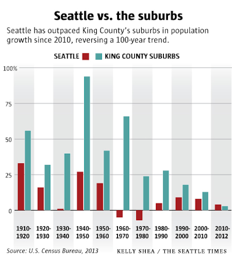 seattle-growth