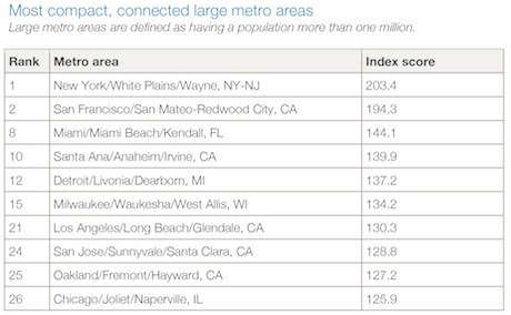 most-compact-cities