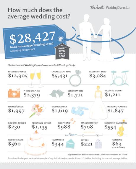 wedding-spending