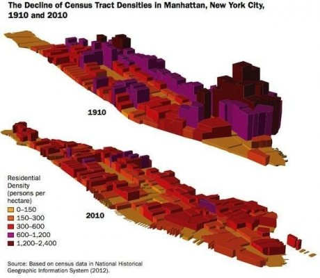 Density Maps 1910 and 2010