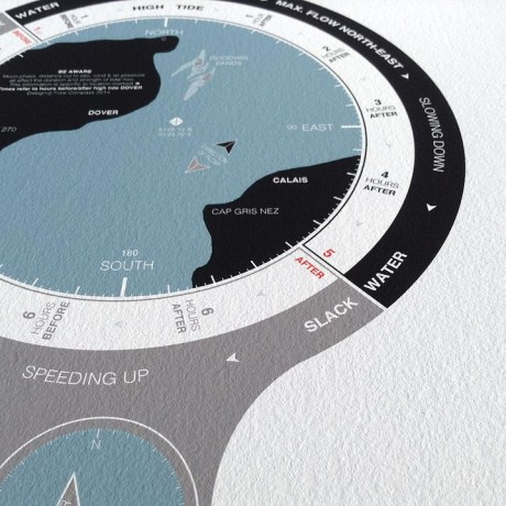 tidal-compass