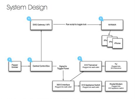 dolmio-system-design